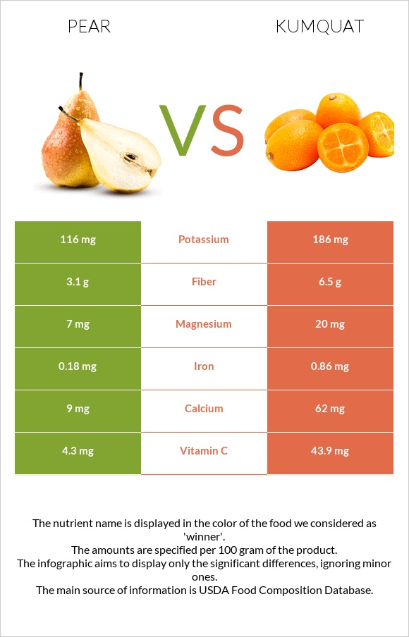Pear vs Kumquat infographic