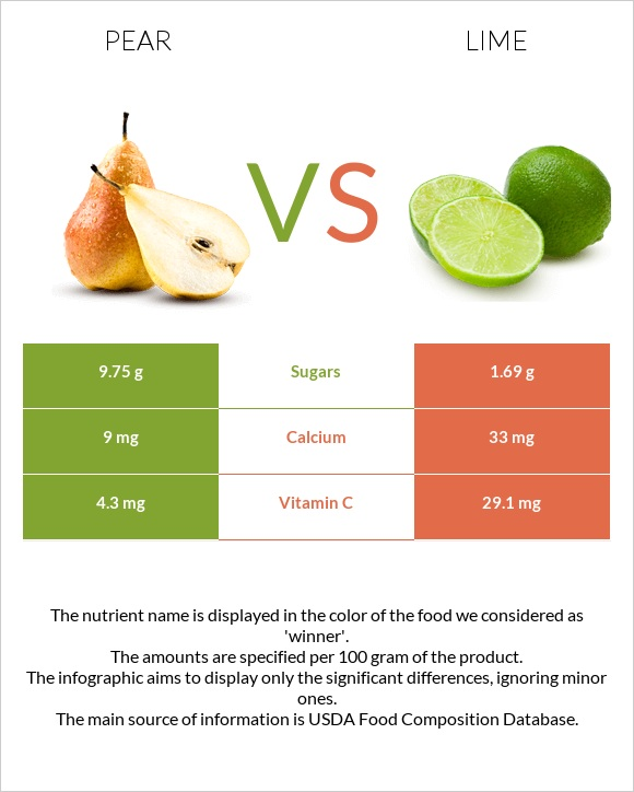 Pear vs Lime infographic
