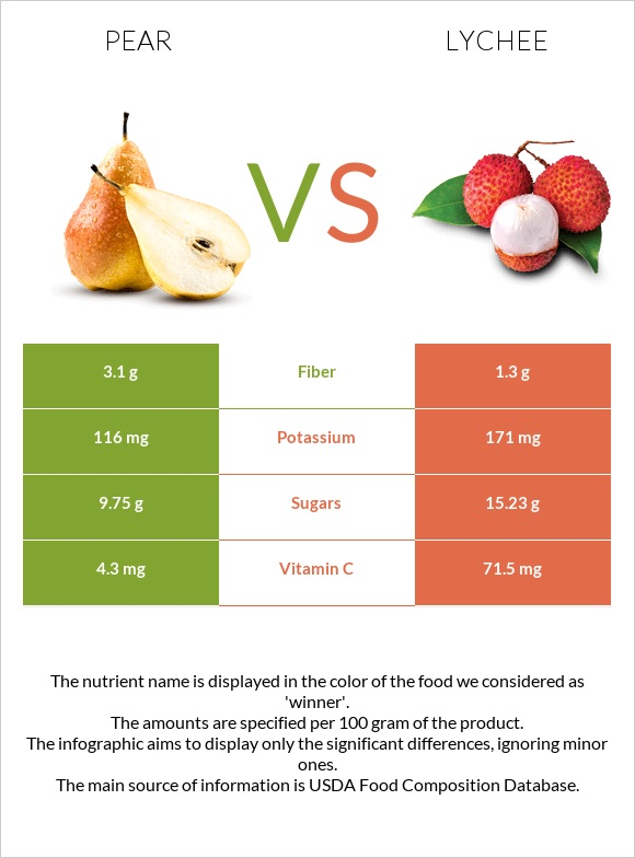 Pear vs Lychee infographic