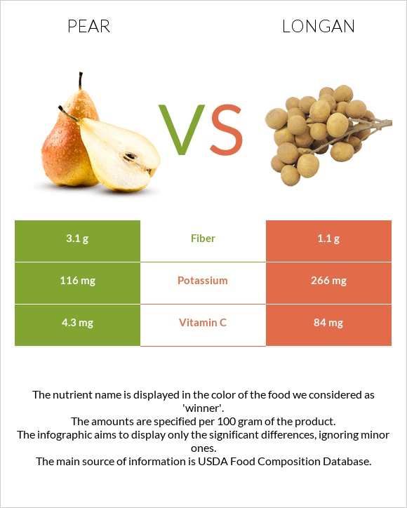 Pear vs Longan infographic