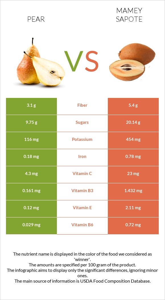 Pear vs Mamey Sapote infographic
