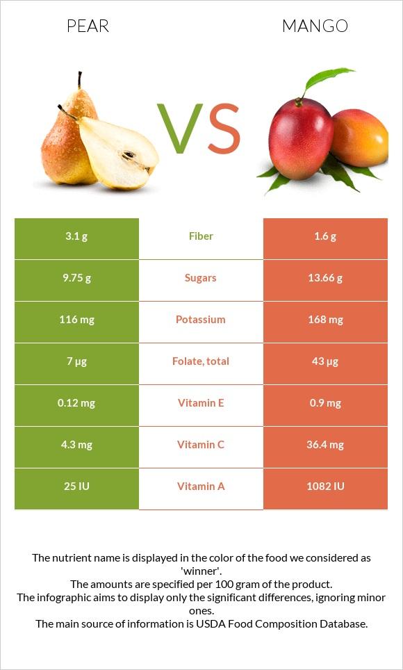 Pear vs Mango infographic