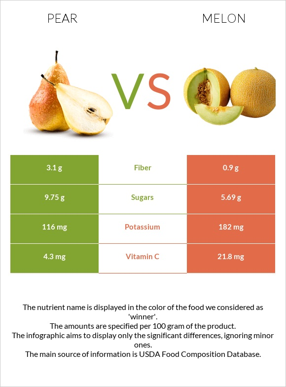 Pear vs Melon infographic