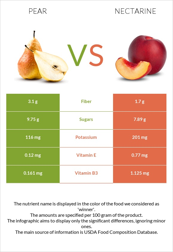 Pear vs Nectarine infographic