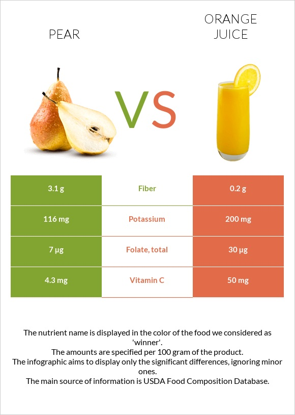 Pear vs Orange juice infographic