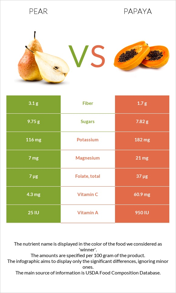 Pear vs Papaya infographic