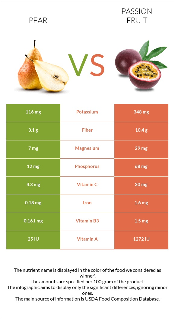Pear vs Passion fruit infographic