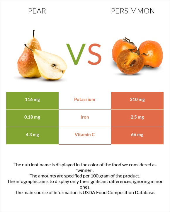 Pear vs Persimmon infographic