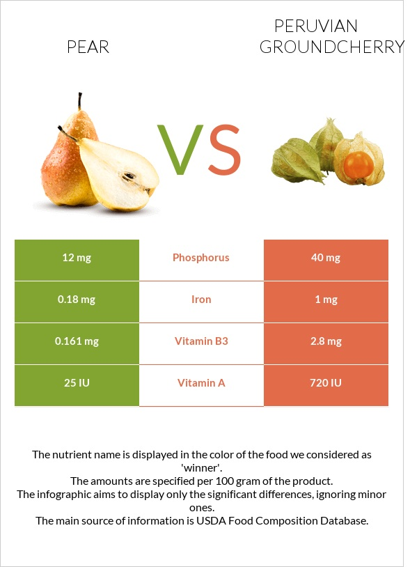 Pear vs Peruvian groundcherry infographic