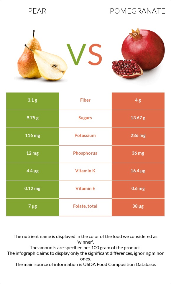 Pear vs Pomegranate infographic