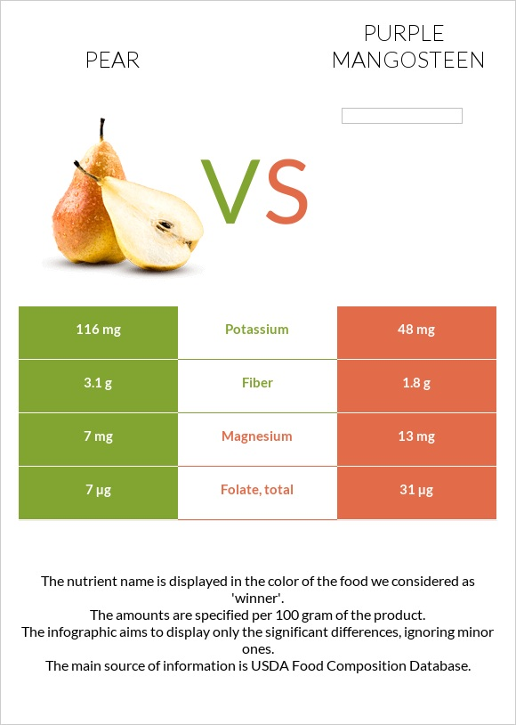 Pear vs Purple mangosteen infographic