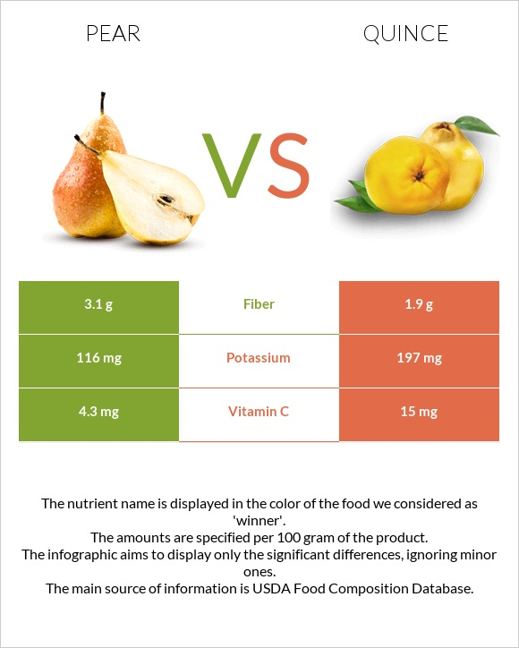 Pear vs Quince infographic