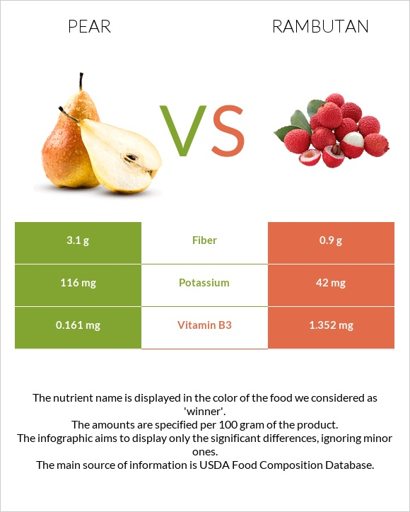 Pear vs Rambutan infographic