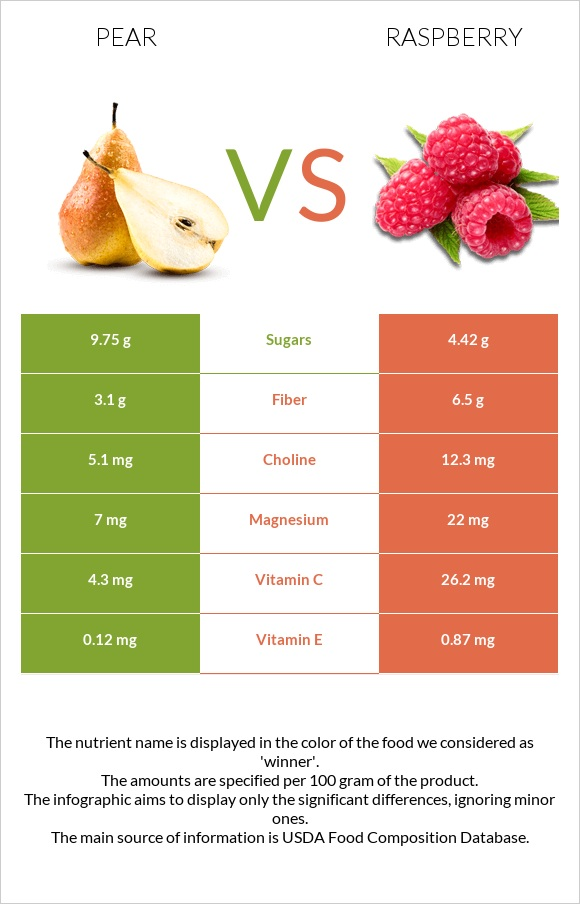 Pear vs Raspberry infographic