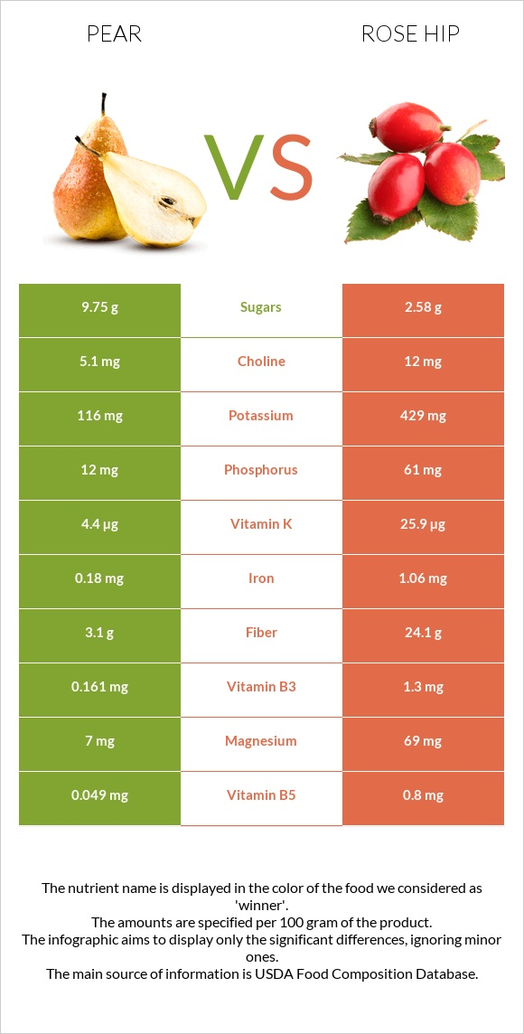 Pear vs Rose hip infographic