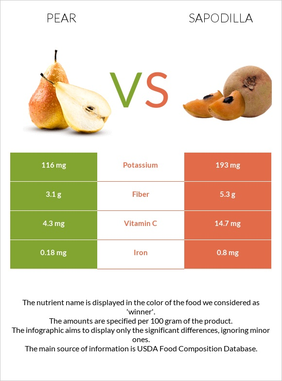 Pear vs Sapodilla infographic