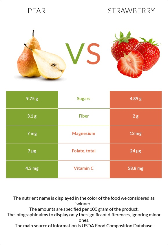 Pear vs Strawberry infographic
