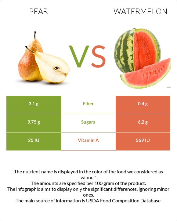 Pear vs Watermelon infographic