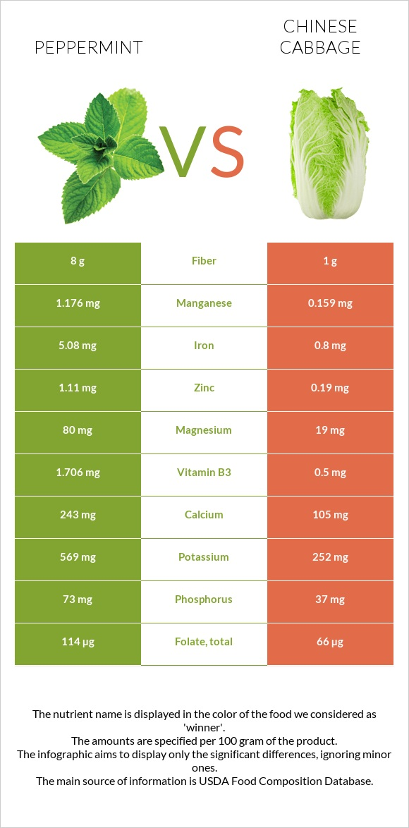 Peppermint vs Chinese cabbage infographic