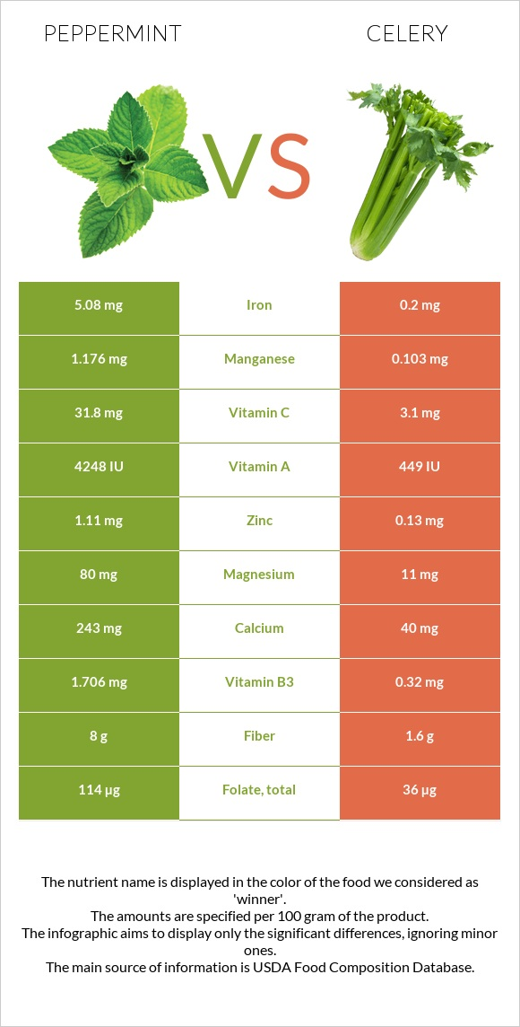 Peppermint vs Celery infographic