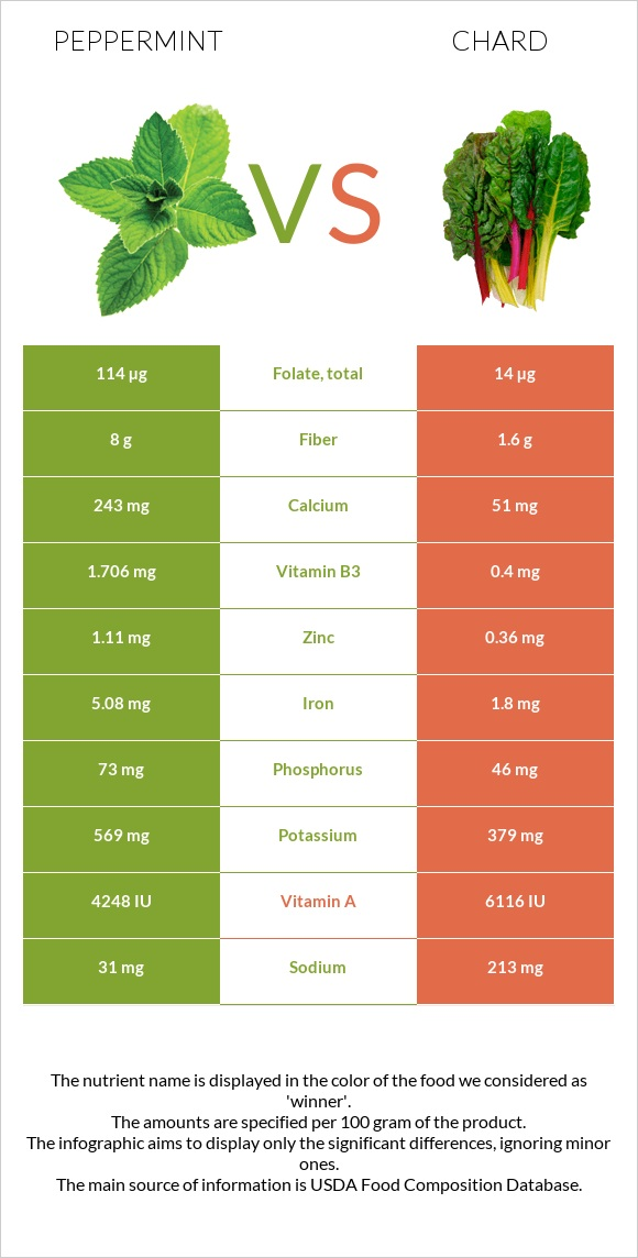 Peppermint vs Chard infographic