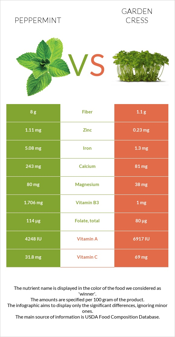 Peppermint vs Garden cress infographic