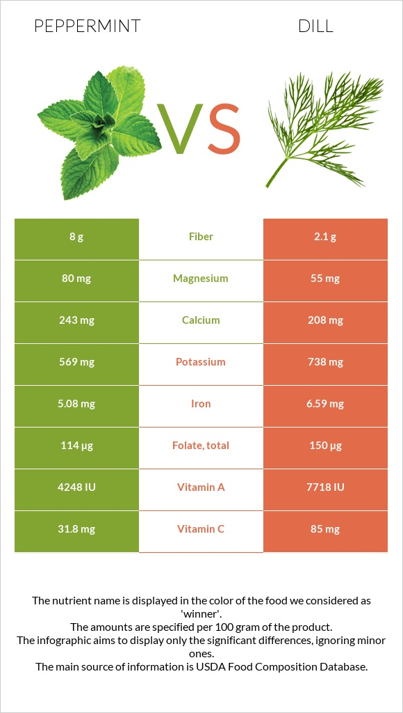 Peppermint vs Dill infographic