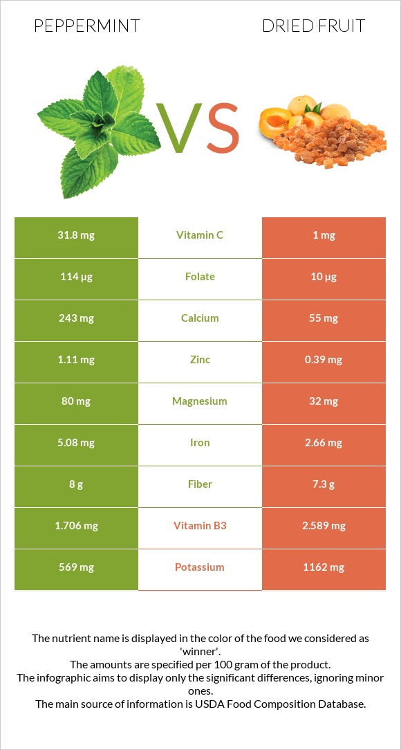 Peppermint vs Dried fruit infographic