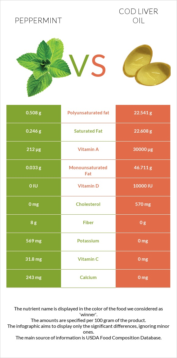 Peppermint vs Cod liver oil infographic