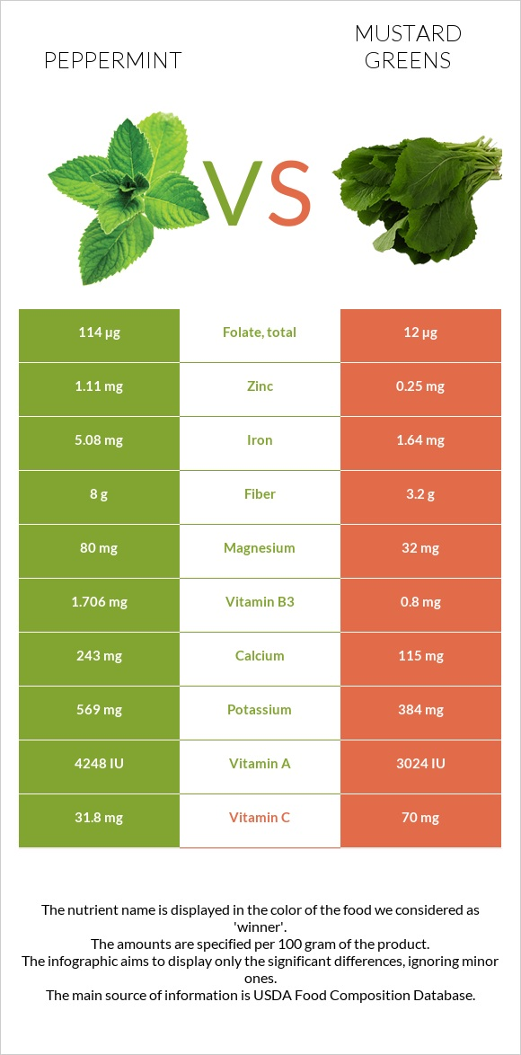Peppermint vs Mustard Greens infographic