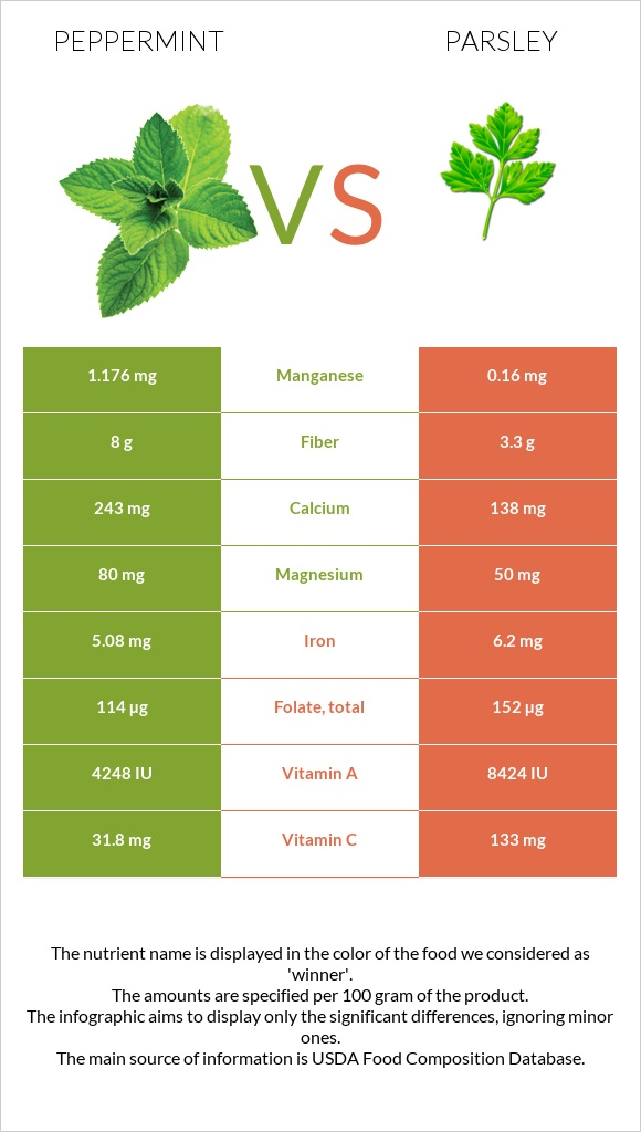 Peppermint vs Parsley infographic