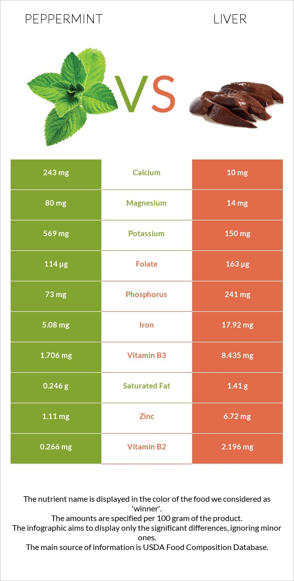 Peppermint vs Liver infographic
