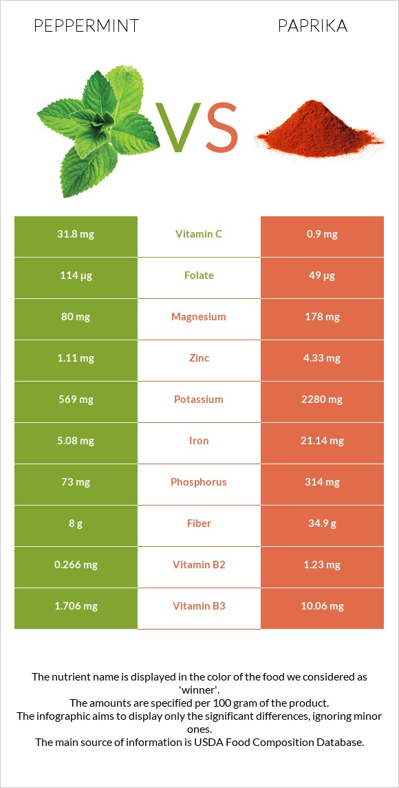 Peppermint vs Paprika infographic
