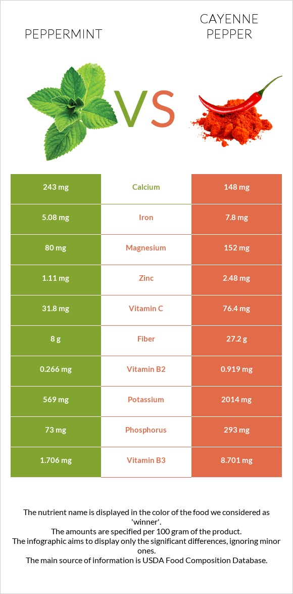 Peppermint vs Cayenne pepper infographic