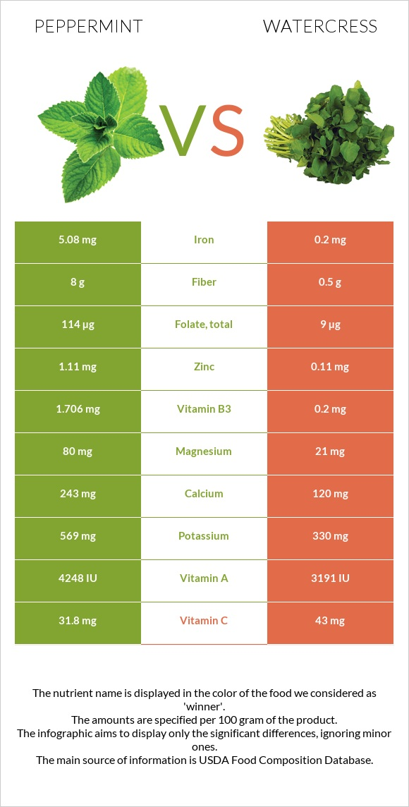 Peppermint vs Watercress infographic