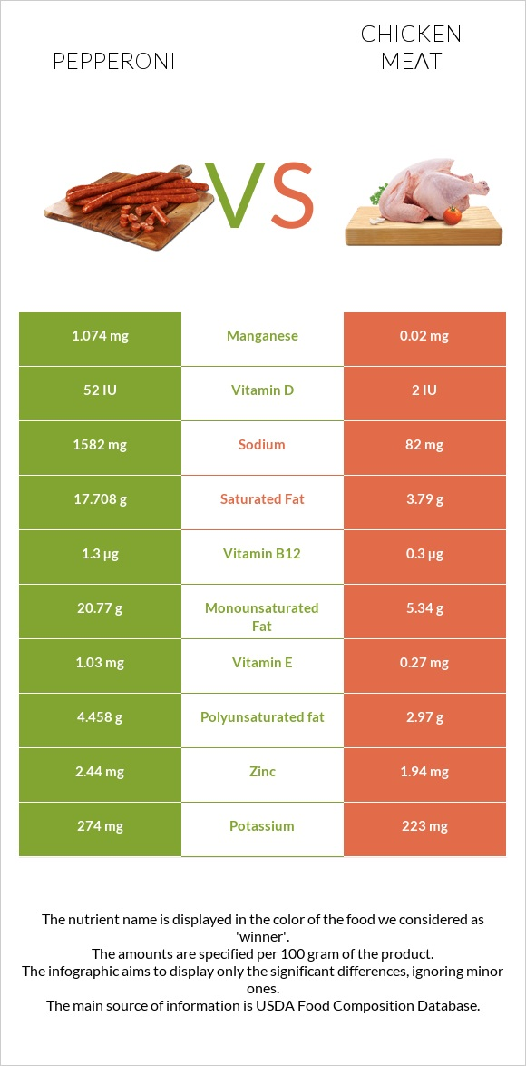 Pepperoni vs Chicken meat infographic