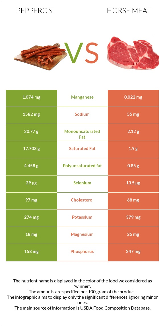 Pepperoni vs Horse meat infographic