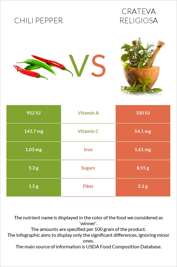 Chili pepper vs Crateva religiosa infographic