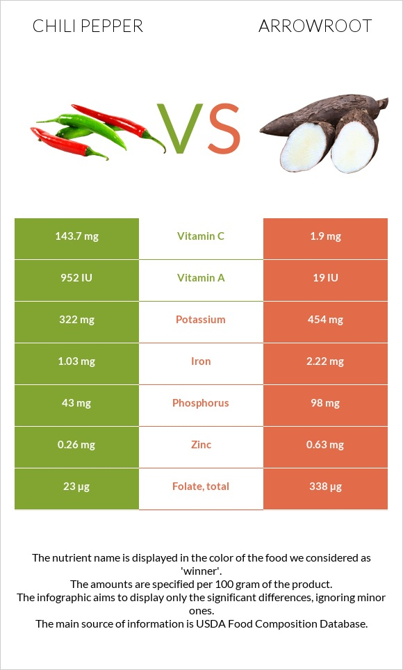 Chili pepper vs Arrowroot infographic