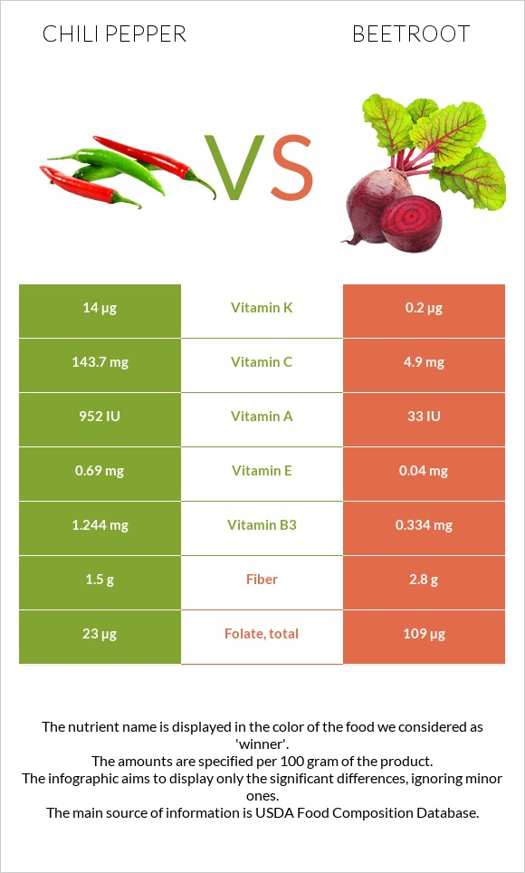 Chili pepper vs Beetroot infographic