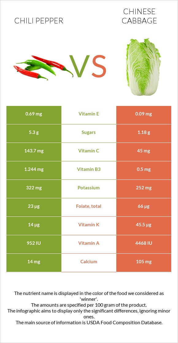 Chili pepper vs Chinese cabbage infographic