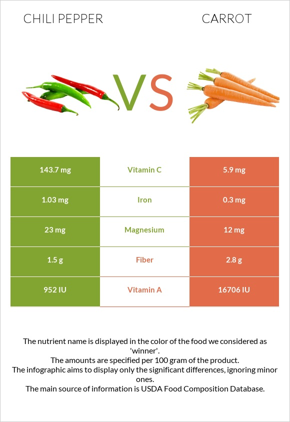 Chili pepper vs Carrot infographic