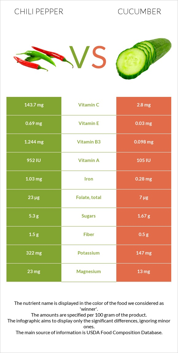 Chili pepper vs Cucumber infographic