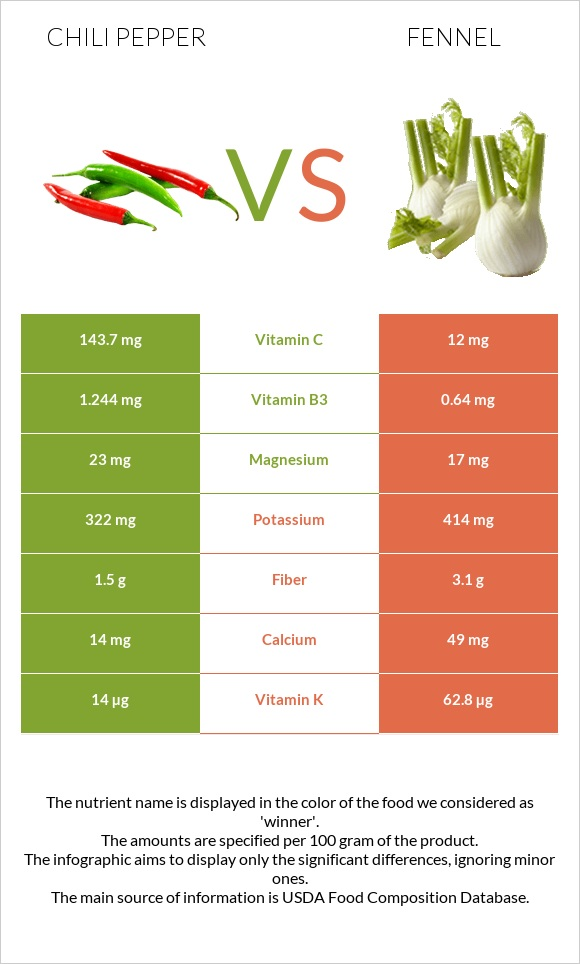 Chili pepper vs Fennel infographic