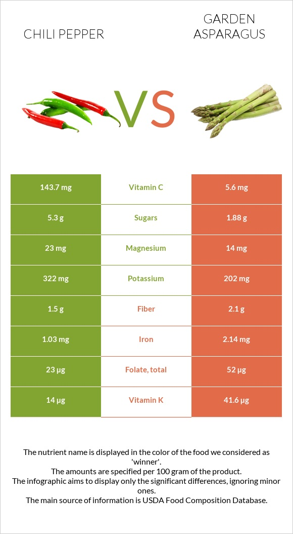 Chili pepper vs Garden asparagus infographic