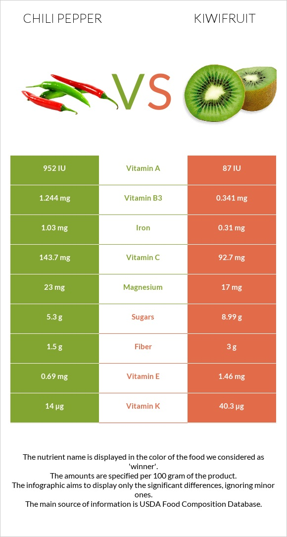 Chili pepper vs Kiwifruit infographic