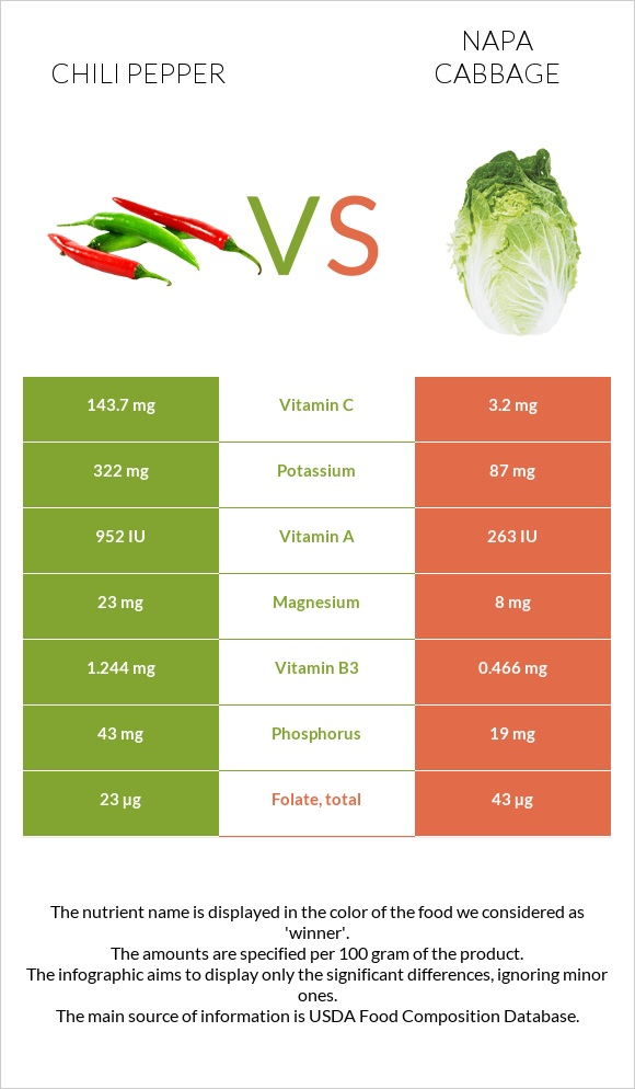 Chili pepper vs Napa cabbage infographic