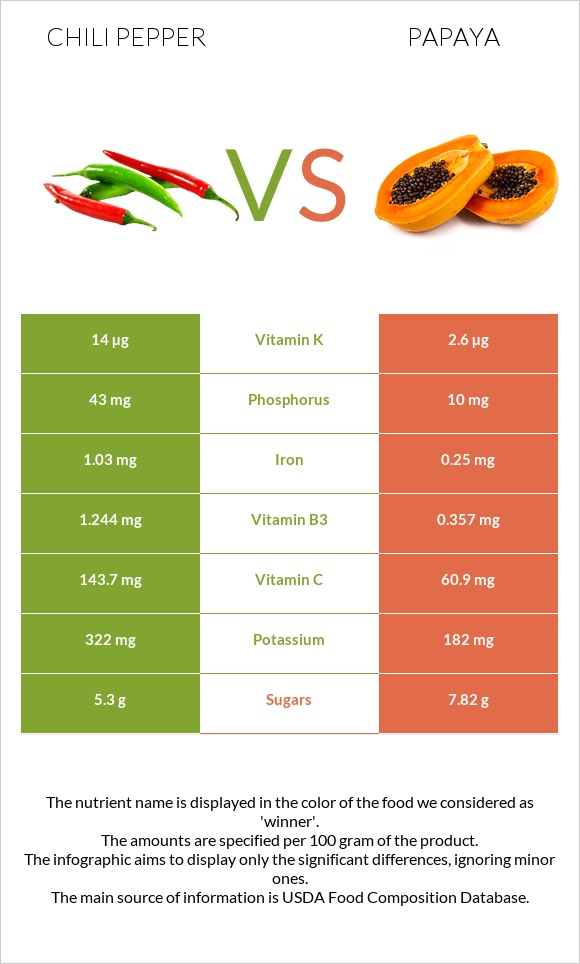 Chili pepper vs Papaya infographic