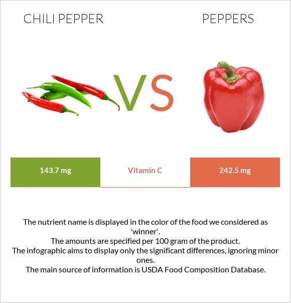 Chili pepper vs Peppers infographic