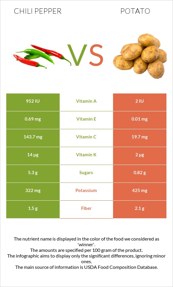 Chili pepper vs Potato infographic